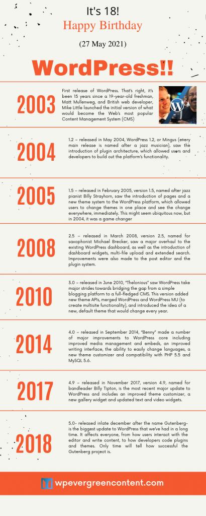 WordPress birthday 2021